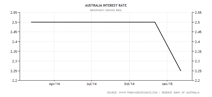 australia-interest-rate.png